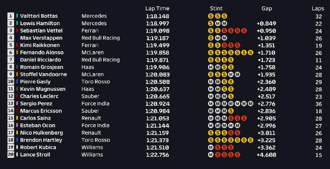 F1 Spagna, dominio Mercedes nelle Libere 1