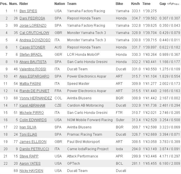 LA CLASSIFICA DEL WARM-UP