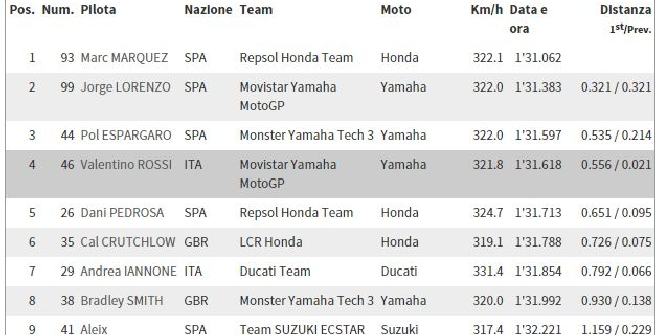 MotoGP, Warm up: Marquez davanti a Lorenzo, Rossi 4°