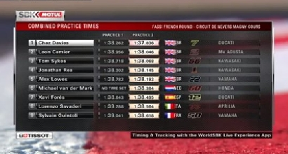 Superbike, Davies si conferma il più veloce nelle libere 2 di Magny-Cours