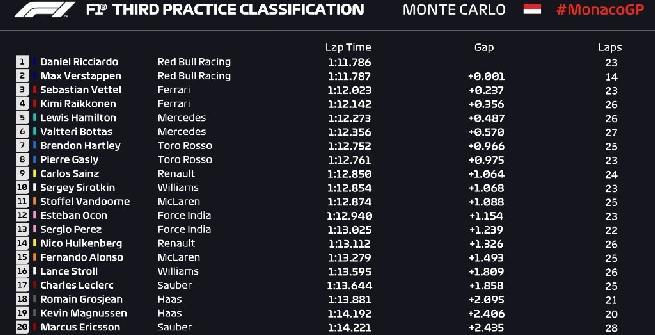 F1, Verstappen distrugge la sua Red Bull nelle Libere 3