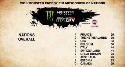 Motocross, Italia quinta al Nazioni: titolo alla Francia
