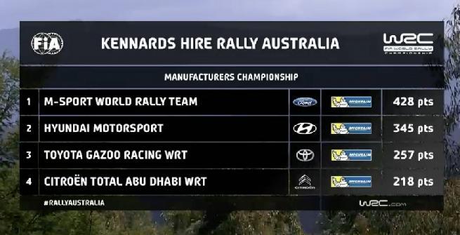 Rally, Neuville vince in Australia