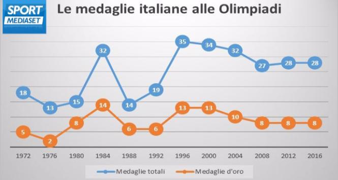 Da Monaco 1972 a Rio 2016: la storia delle medaglie italiane