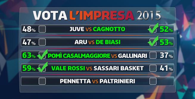 Impresa 2015: Rossi c'è, ora tocca alla sfida Pennetta-Paltrinieri