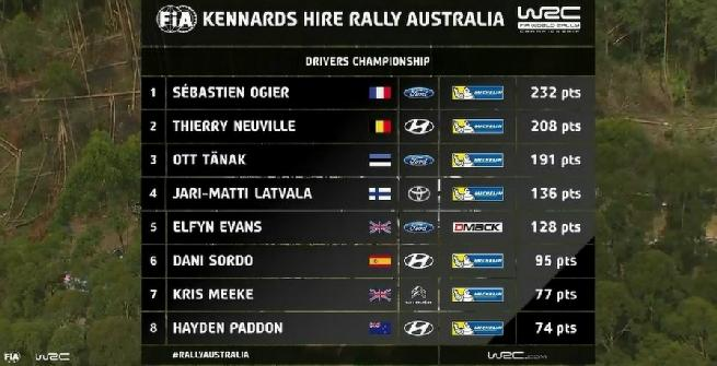 Rally, in Australia vince Neuville