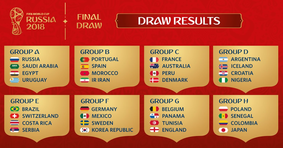 Russia 2018, ecco gli 8 gironi