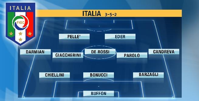 Italia, ultimo allenamento prima del Belgio: Eder e Darmian titolari