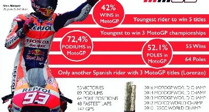 MotoGP, tutti i numeri del fenomeno Marquez