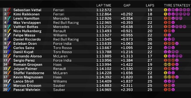 F1 Canada, Vettel domina le Libere 3