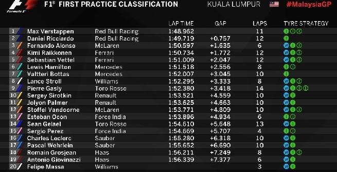 F1, libere 1 Malesia: Verstappen vola sul bagnato