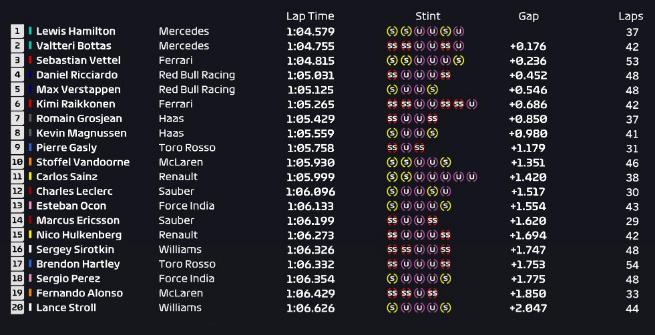 F1 Austria: Hamilton vola, dominio Mercedes anche nelle Libere 2