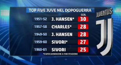 Juve, Cristiano Ronaldo a caccia di record: dal Chievo al Chievo con Hansen nel mirino