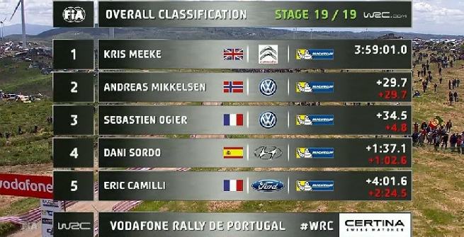 Rally, Meeke padrone in Portogallo