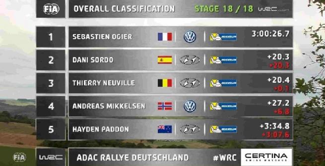 Rally di Germania, Ogier torna a vincere