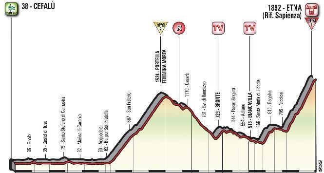 Giro d'Italia, 4ª tappa: da Cefalù all'Etna, si fa sul serio