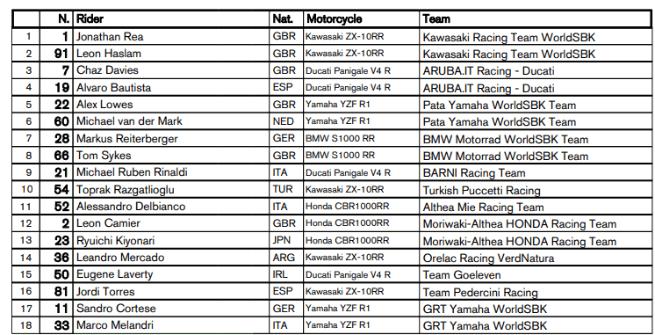 Superbike, 18 piloti iscritti per il Mondiale