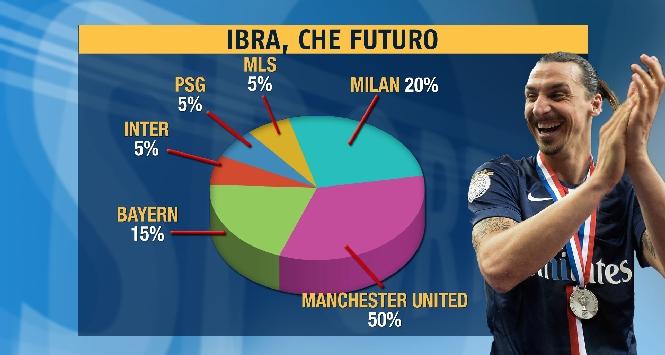 Ibrahimovic: assist per il Milan, ma in gol può andare il Manchester United