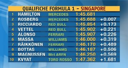 Griglia di partenza F1 GP Singapore 2014, Foto Sportmediaset