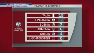 Italia, caccia a Euro 2020: Mancini cambia tutto