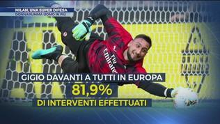 Milan, goditi Donnarumma: numero 1 in A