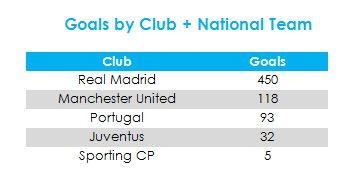 Ronaldo ha segnato il 64% dei gol con il Real Madrid, di cui è il miglior cannoniere della storia considerando tutte le competizioni