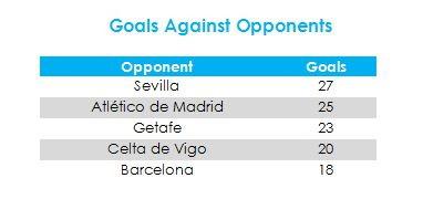 Il Siviglia è la squadra a cui Ronaldo ha segnato più gol