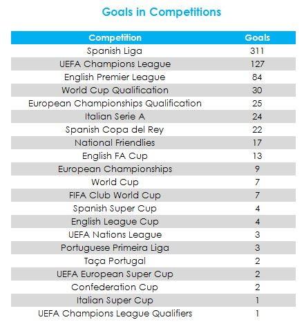 Ronaldo ha segnato in 21 differenti competizioni ed è il miglior marcatore nella storia delle coppe europee