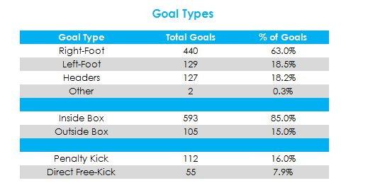 Il 63% dei gol di Ronaldo è arrivato di destro, la maggior parte dei gol (85) da dentro l'area