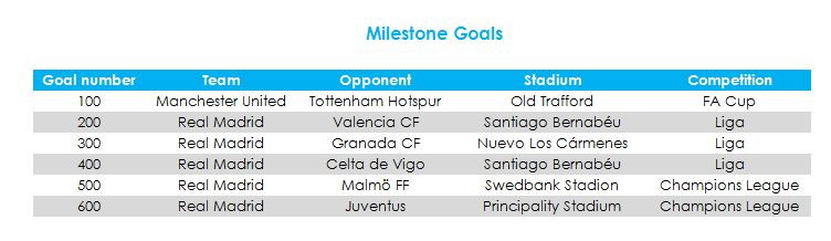 Sulla strada dei 700 gol, da notare come il 600° sia stato segnato proprio contro la Juventus