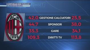 I conti Milan non tornano: un rosso da record