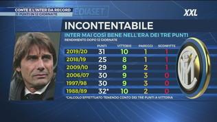 Conte e l'Inter da record