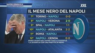 Per il Napoli solo un pareggio