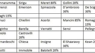 Chi c'è, chi spera, chi è fuori: l'Italia del Mancio per Euro2020