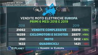 2019, il boom delle moto elettriche
