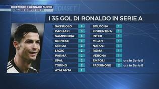 Cristiano Ronaldo, dicembre e gennaio super
