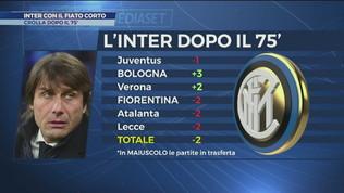 Inter, problema fiato corto