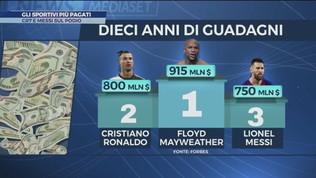 Gli sportivi più pagati: CR7 e Messi sul podio