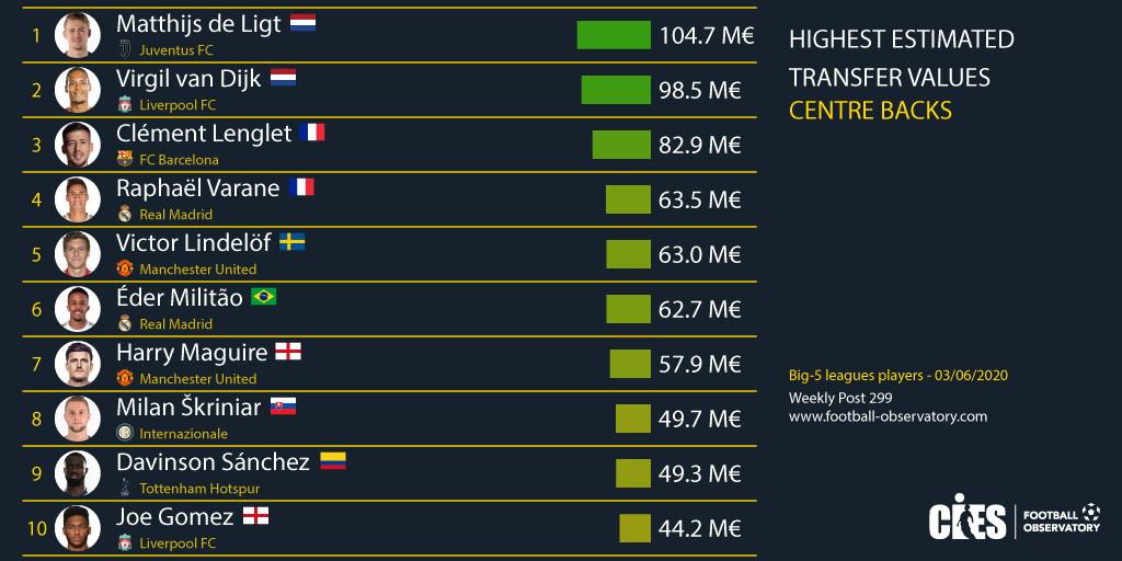 Pi&ugrave; di Van Dijk e di Maguire, molto pi&ugrave; di Koulibaly e Romagnoli che non sono neanche in top 10. Matthijs De Ligt della Juventus &egrave; il difensore col valore di mercato pi&ugrave; alto al mondo secondo i dati del CIES, che si basano su una serie di parametri come l&#39;et&agrave; e la durata contrattuale. L&#39;olandese ha un valore stimato di 104,7 milioni di euro e si prende la testa di questa speciale classifica, in cui l&#39;unico altro giocatore di Serie A tra i primi 10 &egrave; Milan Skriniar dell&rsquo;Inter, 8&deg; con una valutazione di 49,7 milioni.<br /><br />