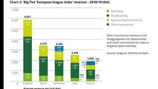 Deloitte, Serie A in perdita dopo due anni; col Covid-19 sarà peggio