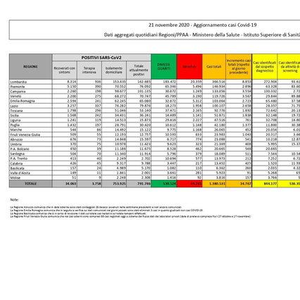 Corona virus in Italia: 34.767 altri contagi e 692 decessi nelle ultime 24 ore