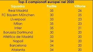 Real, Milan, Bayern: un 2020 super
