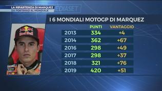 La ripartenza di Marquez