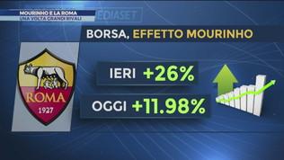 Mourinho e la Roma: c'eravamo tanto odiati