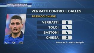 Italia, idee chiare verso l'Austria