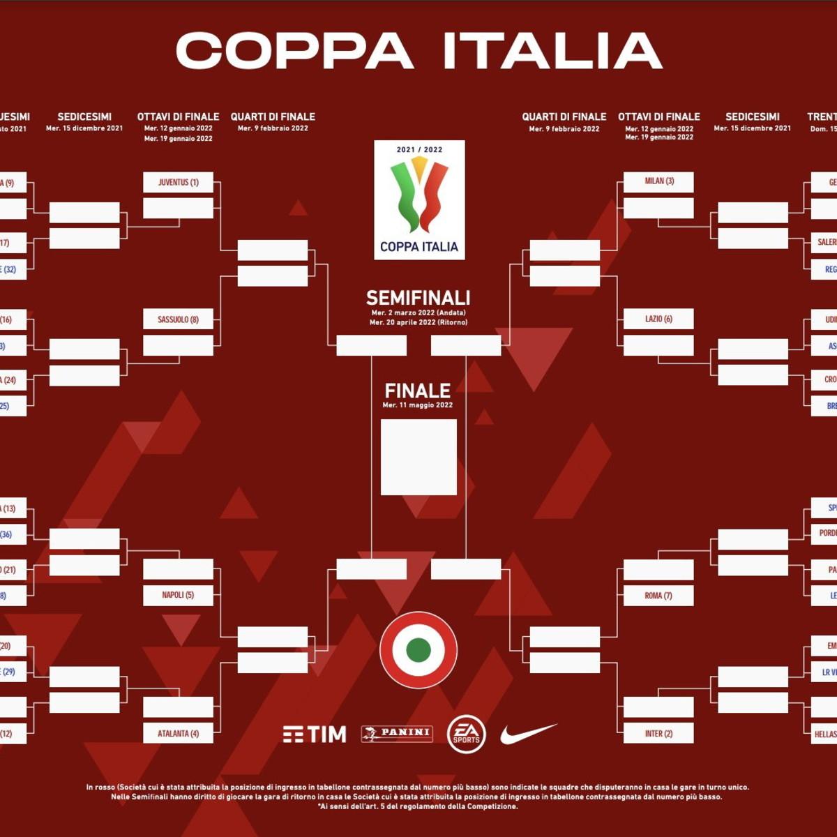 Coppa Italia, svelato il tabellone: possibile Inter-Roma ai quarti